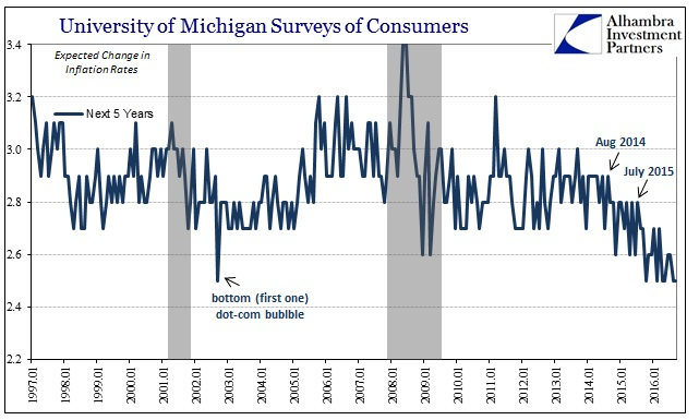 abook-sept-2016-uofm-surveys-inflation-rate-next-5