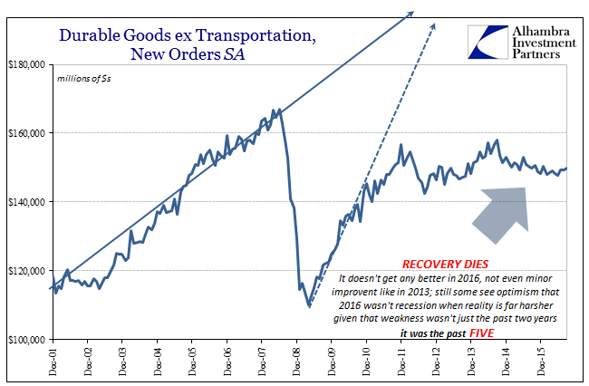 abook-oct-2016-durable-goods-sa-2016-dead-recovery