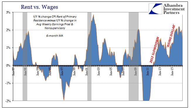 abook-nov-2016-cpi-rent-v-wages-recessions