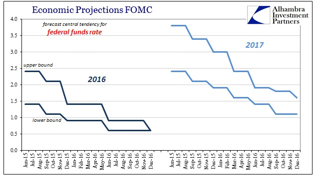 abook-dec-2016-fomc-federal-funds-rate