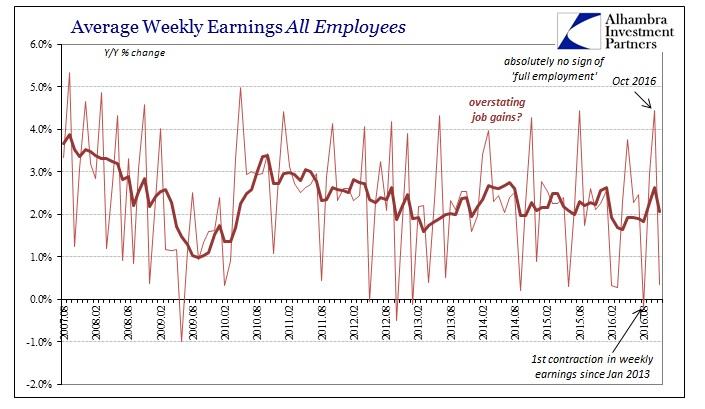 abook-dec-2016-payrolls-wages-all-empl
