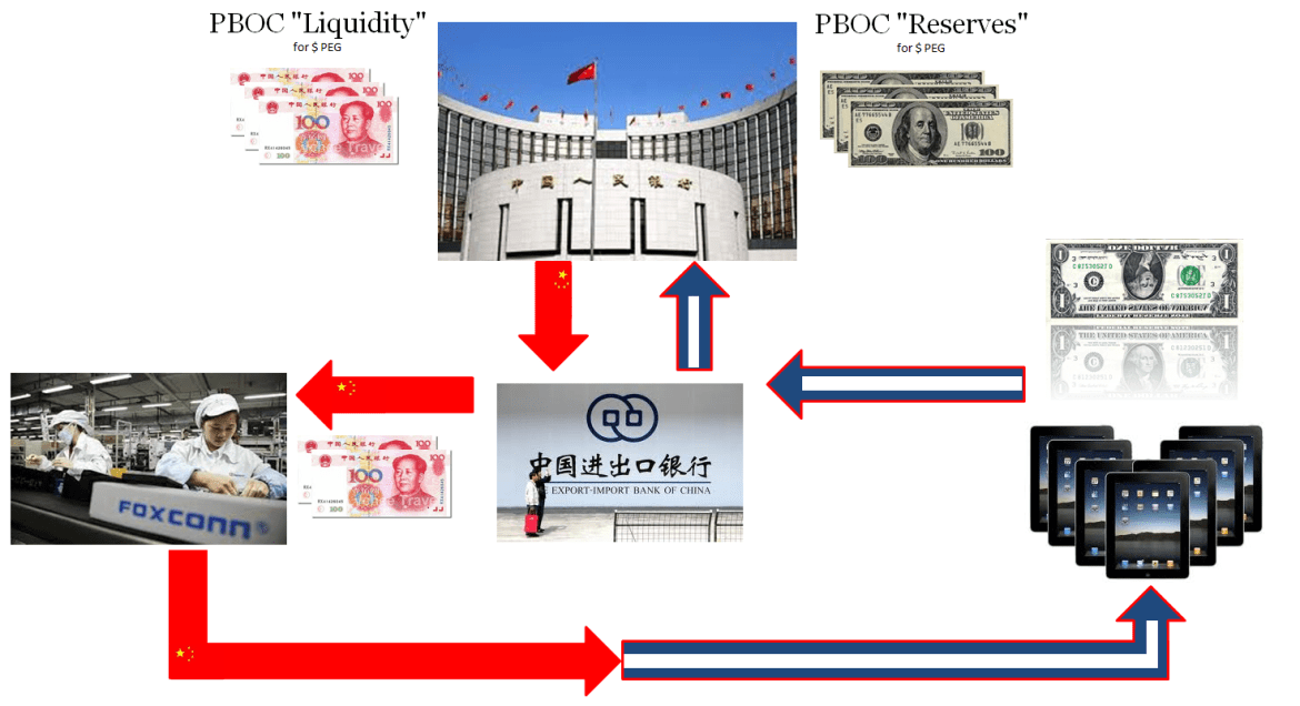 Aligning China To The Deficient 'Dollar' – Alhambra Investments