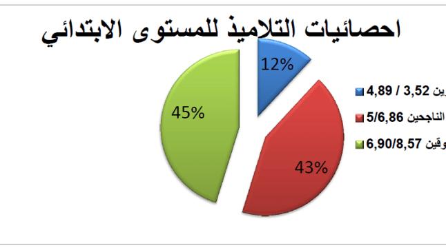 تقرير عن النتائج الدراسية للأيتام خلال الأسدس الأول