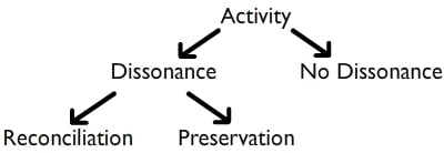 Article Review: Conceptual Model on Learner Reflection