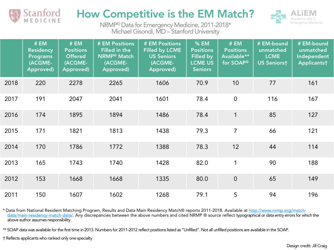 Soap List Of Unfilled Programs 2020.How Competitive Was Emergency Medicine In The 2018 Match