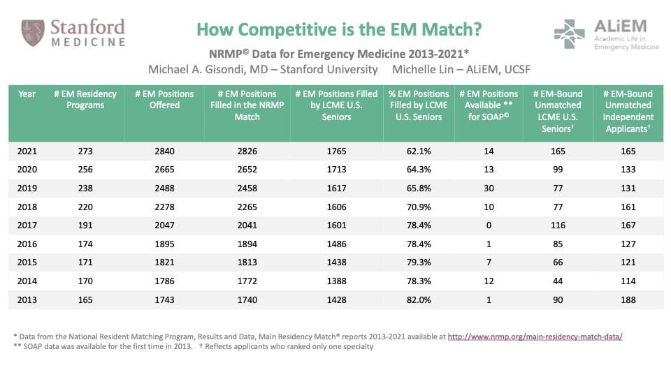 How competitive is EM emergency medicine match EM Match Advice