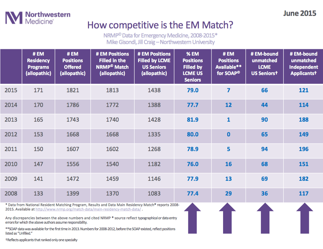 EM Match Advice: Reflections from the 2015 EM Residency Match