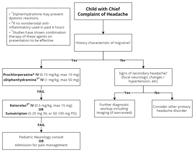 Flowchart adapted from: Sheridan, Headache (2014)