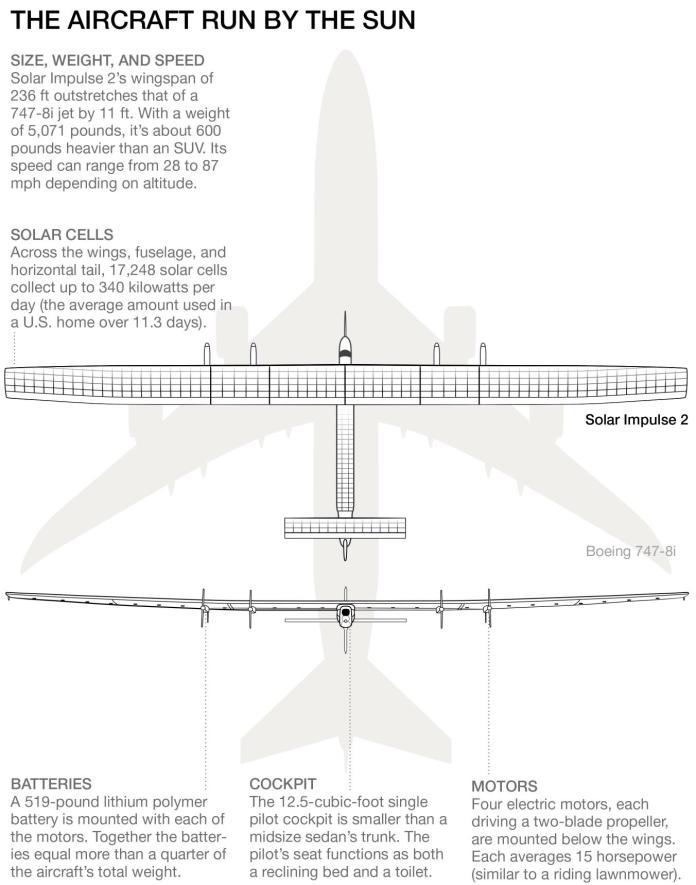 Image From Solar Impulse.com
