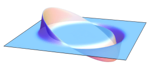 Two-dimensional visualization of an Alcubierre drive, showing the opposing regions of expanding and contracting spacetime that displace the central region. [By AllenMcC. (Own work) [CC BY-SA 3.0 (http://creativecommons.org/licenses/by-sa/3.0) or CC BY-SA 2.0 de (http://creativecommons.org/licenses/by-sa/2.0/de/deed.en)], via Wikimedia Commons]