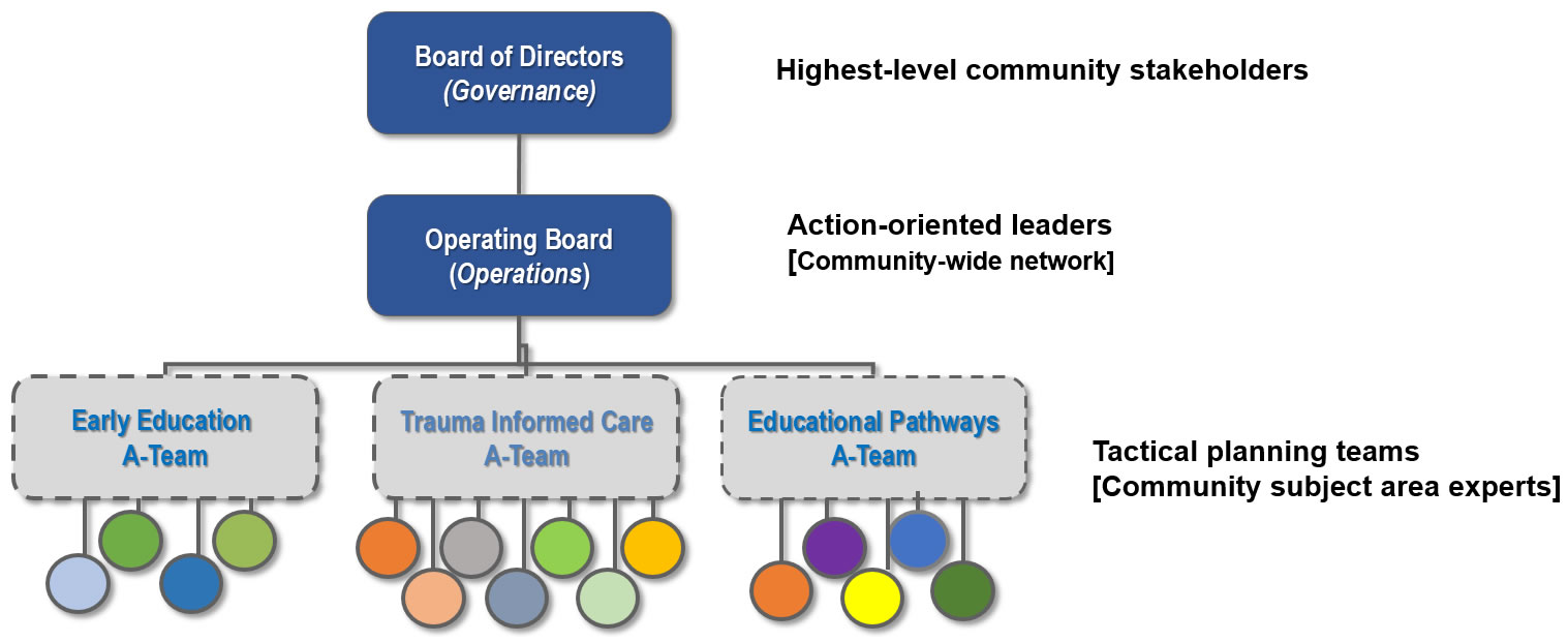 Alignment Collaborative for Education Organizational Structure