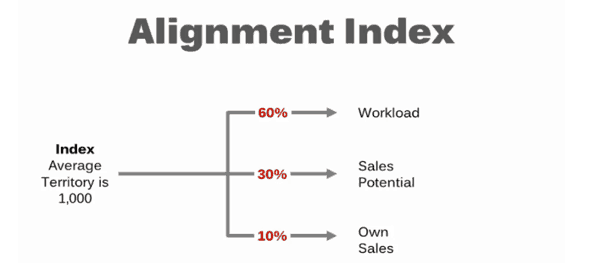 Creating an Alignment Index