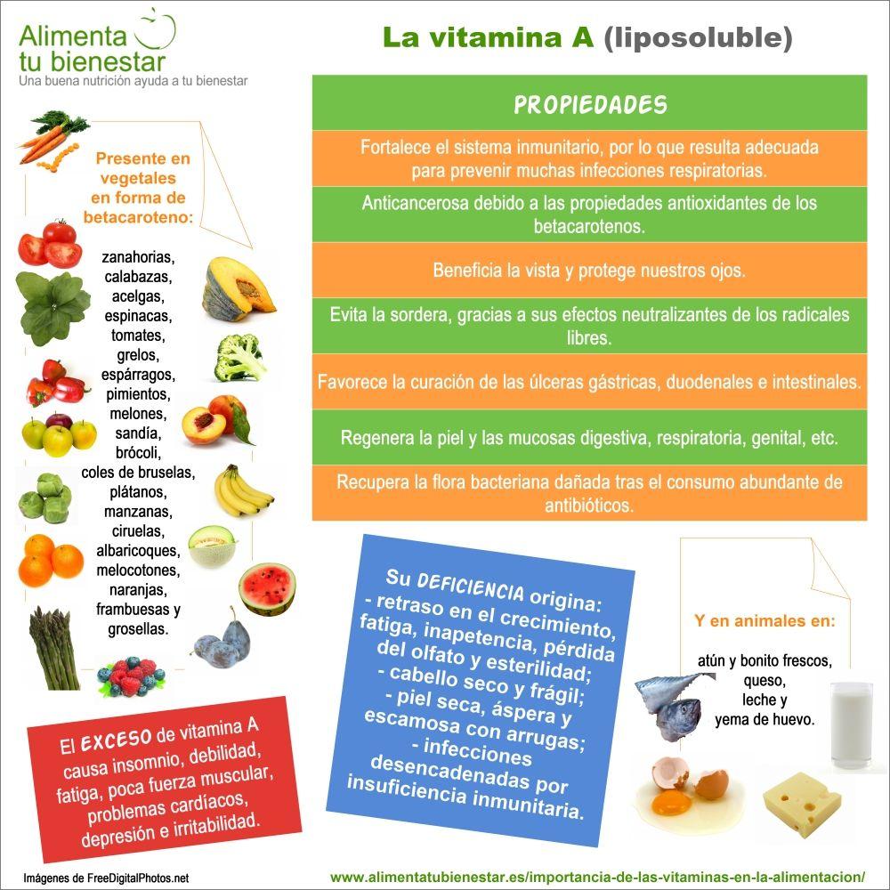 importancia de las vitaminas en la alimentacion- vitamina A - infografia