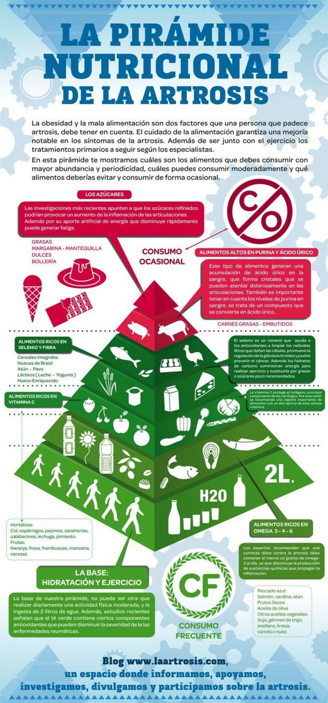 Pirámide nutricional de la artrosis