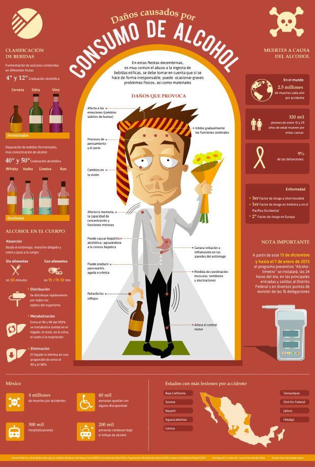 Daños ocasionados por el consumo de alcohol
