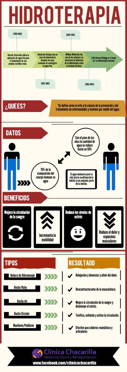 Infografía sobre la hidroterapia bienestar