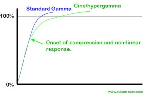 Compression point with Hypergamma/Cinegamma.
