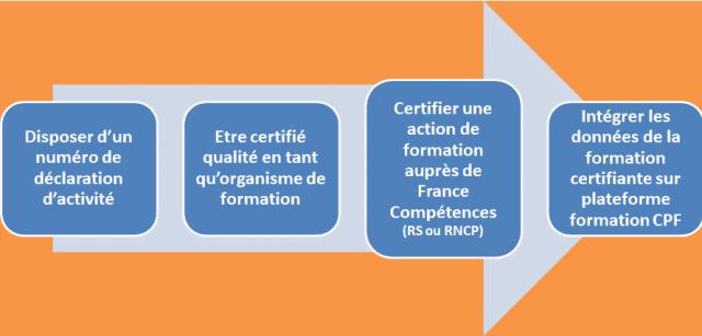Les étapes pour rendre une formation éligible au CPF  pour un organisme de formation