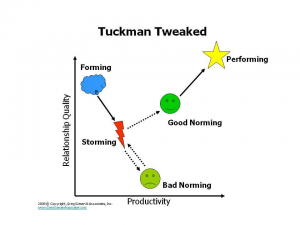 Tuckman Tweaked: A Revised Model of Group Development