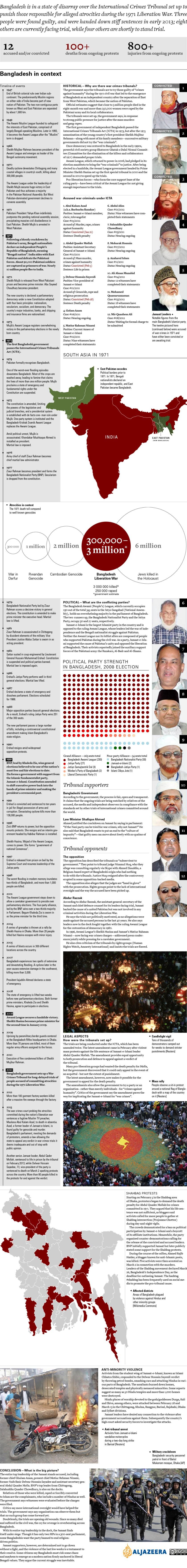 Bangladesh's war crimes tribunals