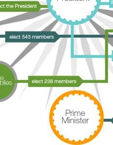 also infographic how india forms  government al jazeera rh aljazeera
