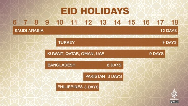 Eid alAdha holiday How many days is it by country