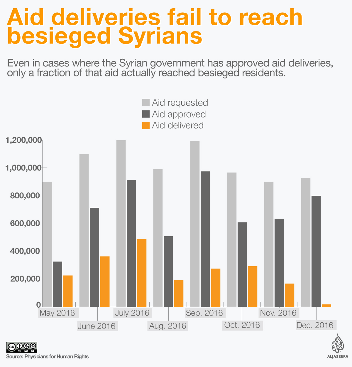 syria besieged aid infographic