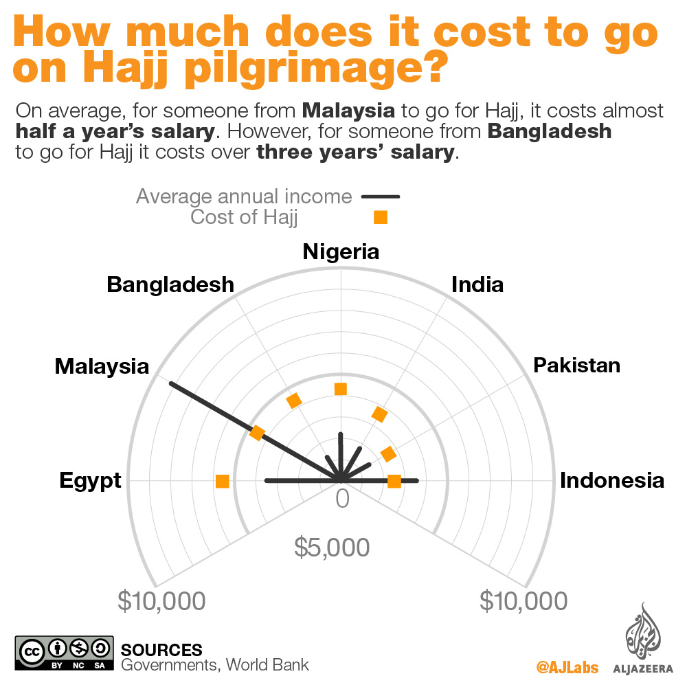 How much does it cost to go for Hajj   Al Jazeera