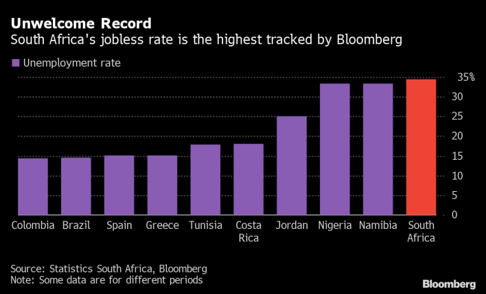 Unemployment rate in South Africa now the world's highest Unemployment rate in South Africa now the world's highest sa1