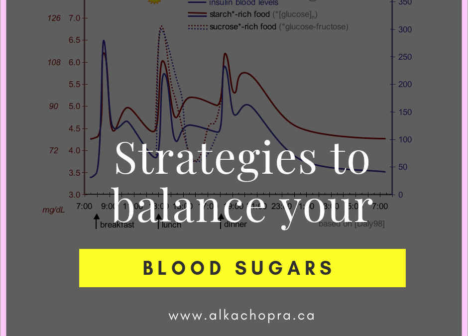 Blood Sugar and Weight Loss: Part 3 – Strategies to manage your blood sugars