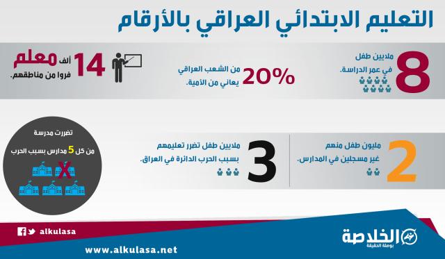 التعليم الابتدائي العراقي بالأرقام