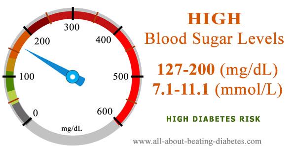 Blood sugar level 127-200 mg/dl