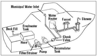 Jabsco Pump Wiring Diagrams Houseboat Plumbing Water Pressure Tanks Showers