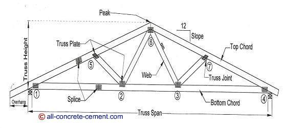 Roof truss design, Roof truss plans, Residential roof truss design ...