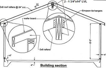 Roof Span 2x8 & Floor Beam Span Tables Sc 1 St The House