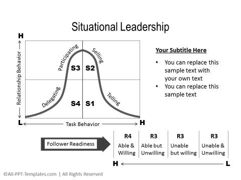 situational leadership model diagram wiring for ibanez blazer guitar powerpoint templates subscribers