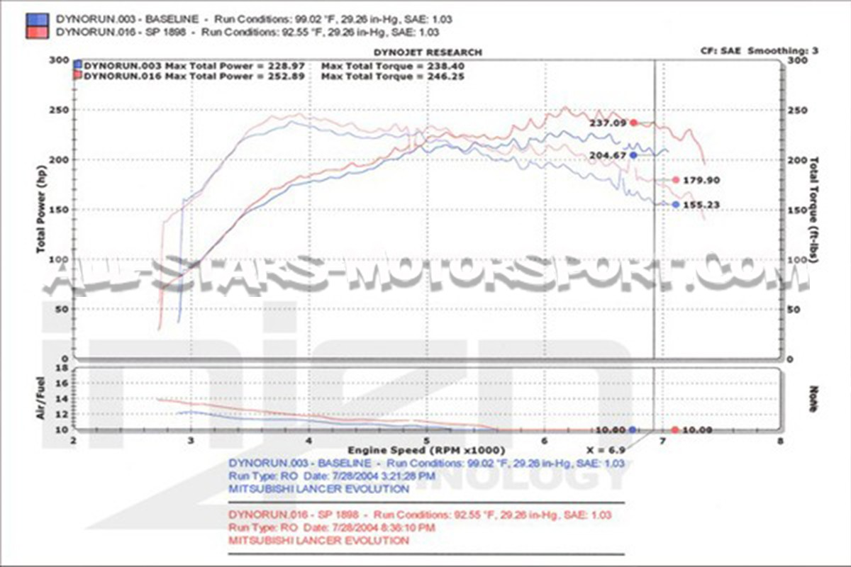 hight resolution of evo 8 engine diagram wiring diagram datasourceevo 8 engine diagram wiring diagram paper evo 8 engine