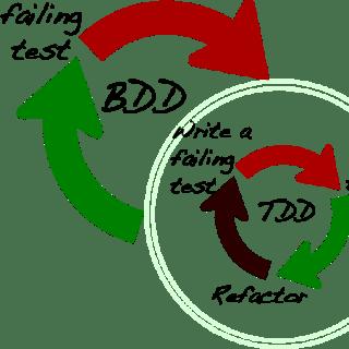 Projets Agiles : Comment utiliser la méthode BDD  ?
