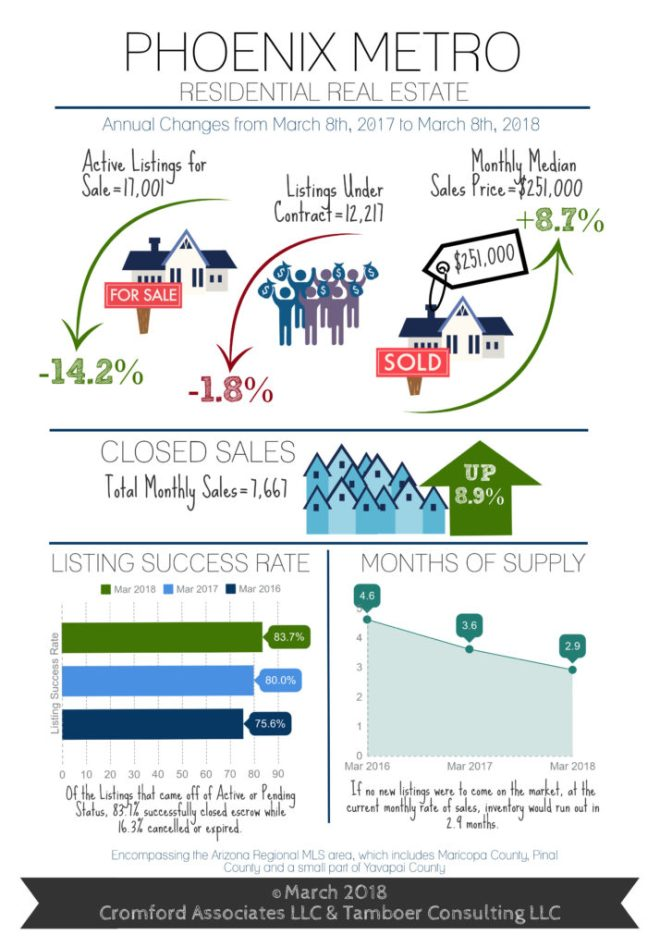 Real Estate Market Trends March 2018