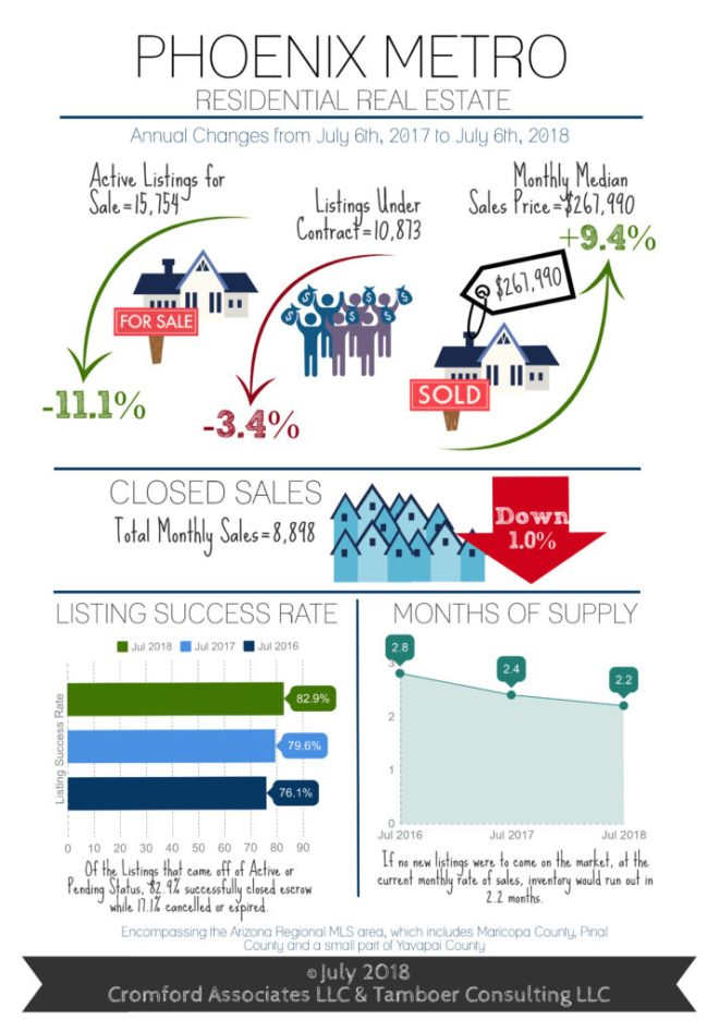 Real Estate Market Statistics