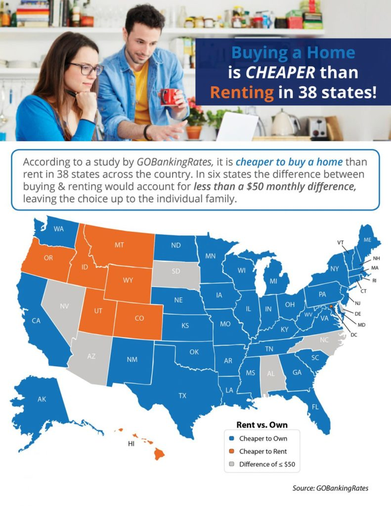Buying a Home is CHEAPER than Renting in 38 States!