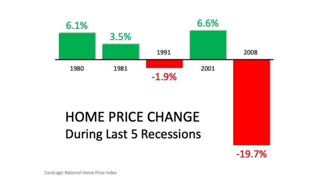 Recession Not Equal Housing Crisis