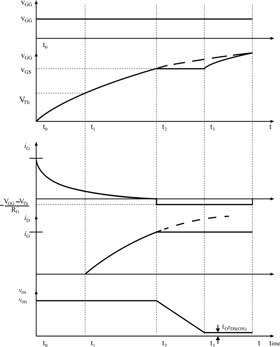 hight resolution of turn on characteristics of power mosfet