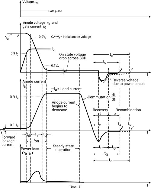 small resolution of turn on and turn off characteristics of scr
