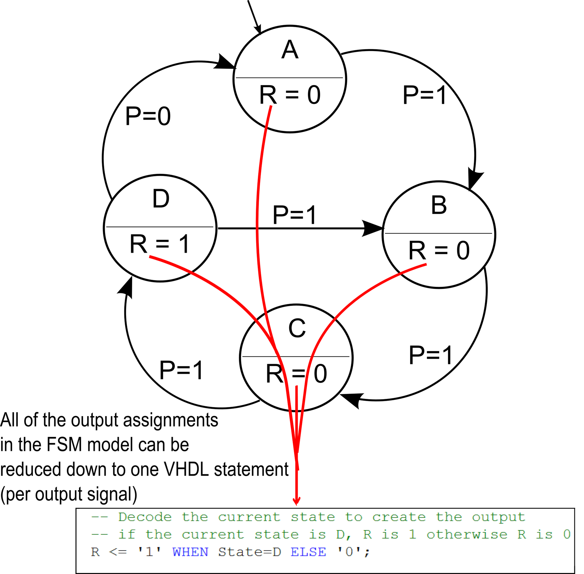 hight resolution of state transition rules in fsm diagram and vhdl