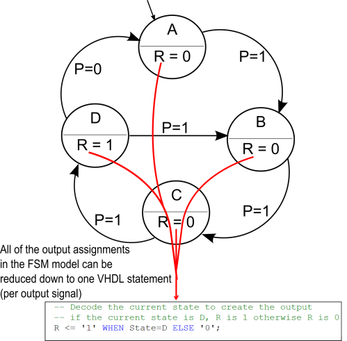small resolution of state transition rules in fsm diagram and vhdl