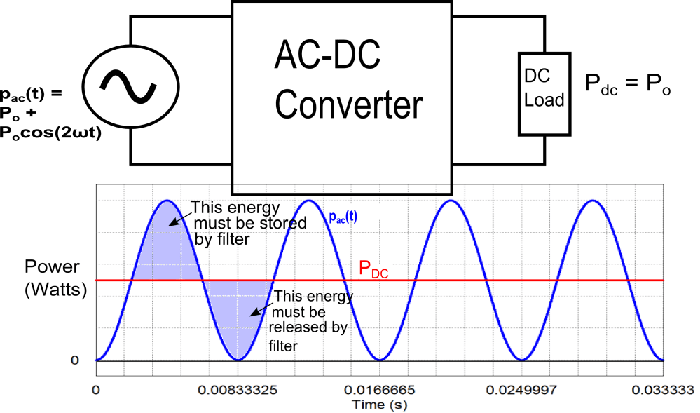 medium resolution of block diagram of ac dc converter with graph of input and output power