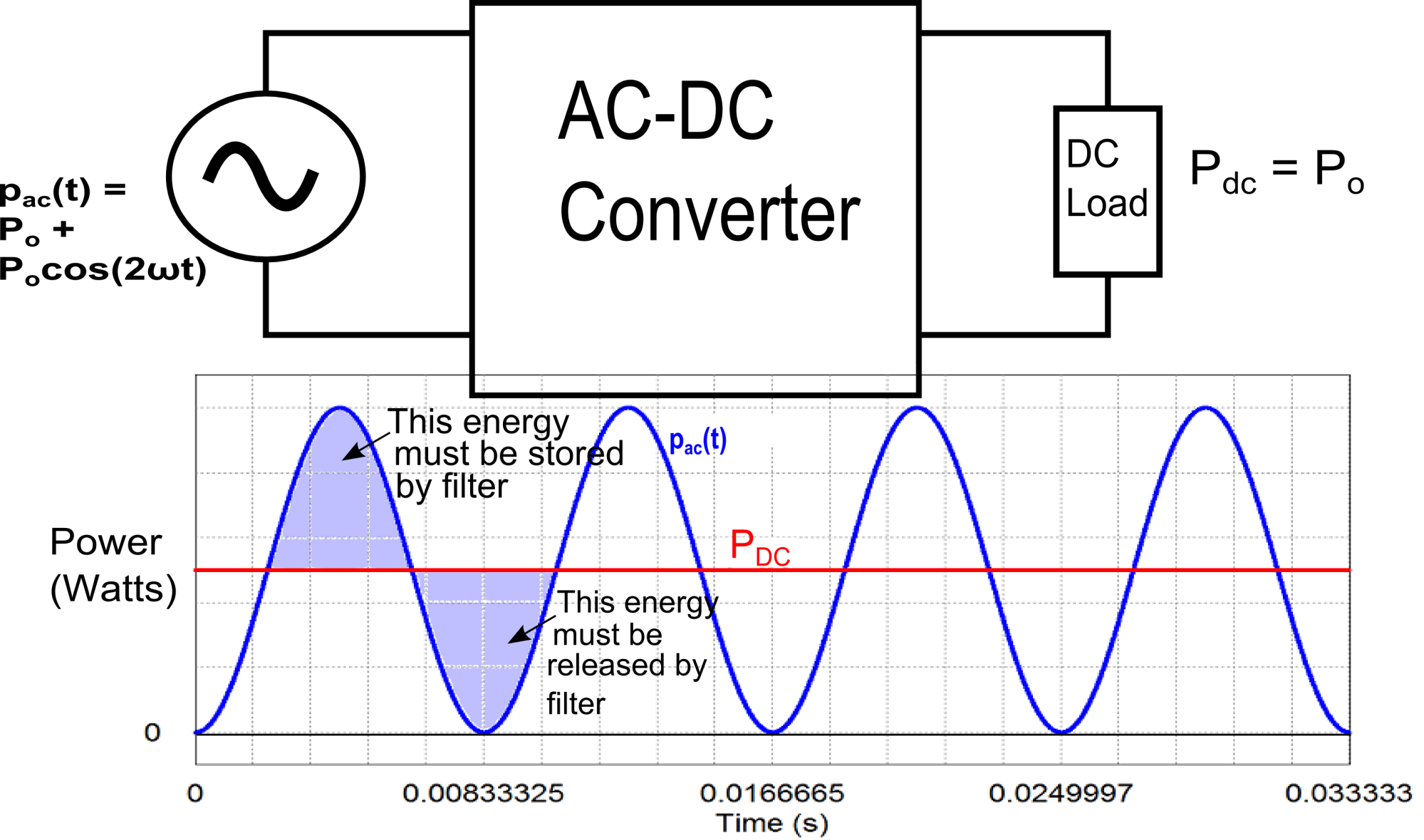 hight resolution of block diagram of ac dc converter with graph of input and output power
