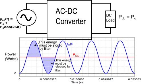 small resolution of block diagram of ac dc converter with graph of input and output power