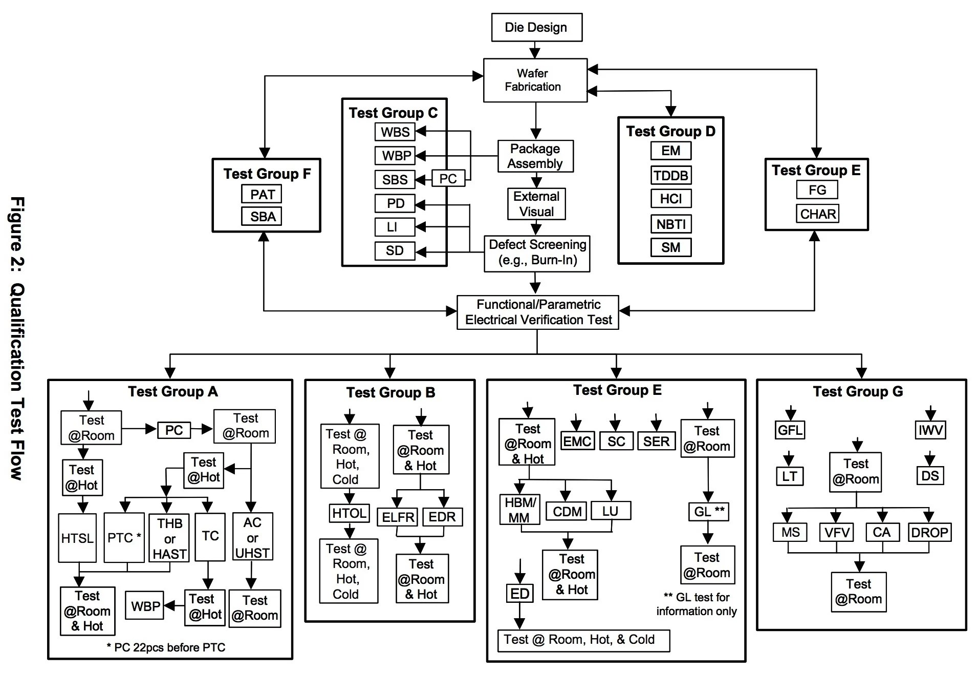 SST SuperFlash Embedded Memory Platform Gains AEC-Q100 Qualification for Automotive Applications - LEKULE